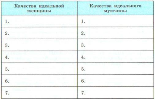 Таблица - качества идеального мужчины и идеальной женщины