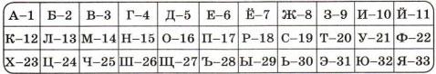 Таблица с номерами букв