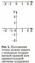 Положение точки можно задать с помощью координатной прямой или прямоугольной системы координат
