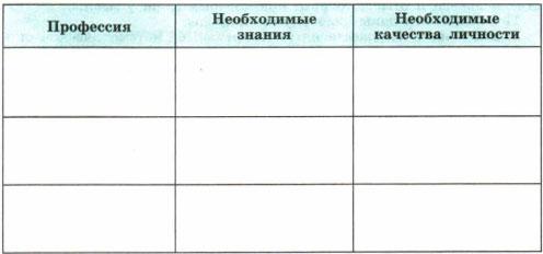 Таблица - Профессии знания качества