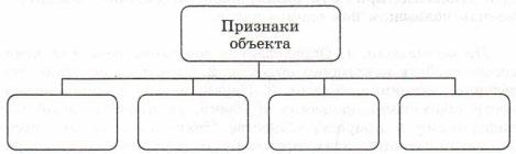 Схема Признаки объекта