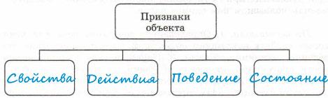 Схема Признаки объекта - Ответы