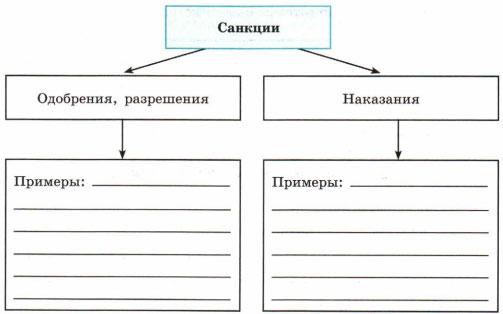 Схема Санкции