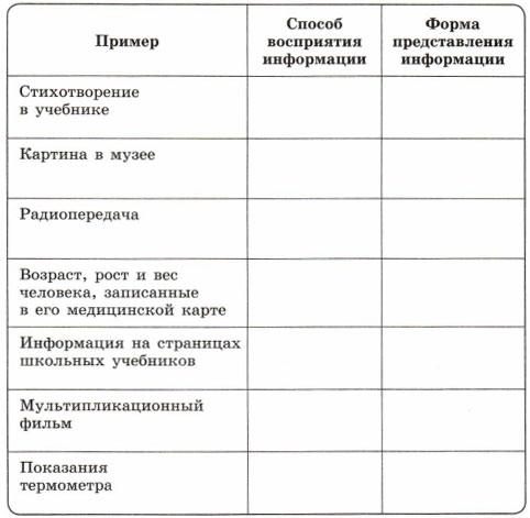 Примеры способов восприятия информации и формы представления информации