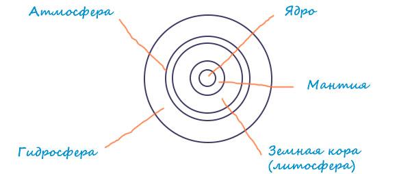 Структурная схема строения Земли