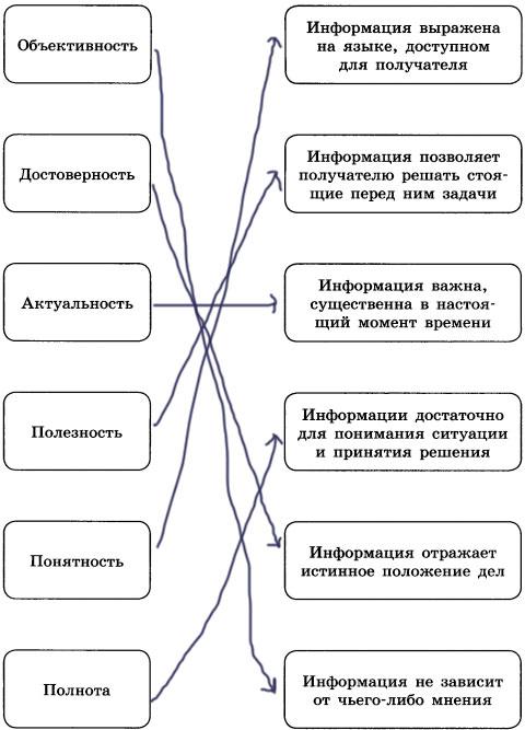 Схема - Свойства информации с описаниями