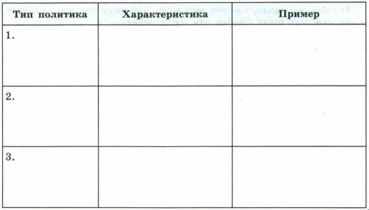 Таблица Тип политика