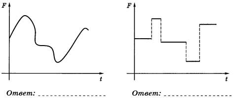 Типы сигналов