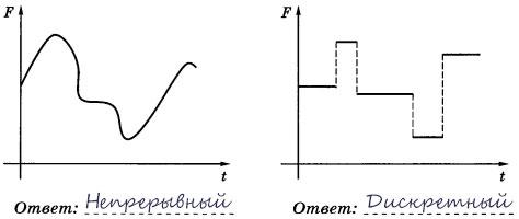 Типы сигналов - Ответ