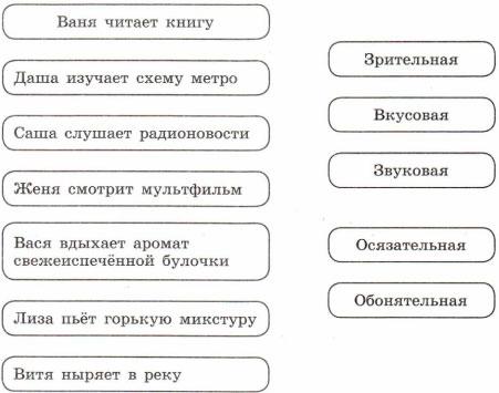 Схема вид информации в следующих ситуациях