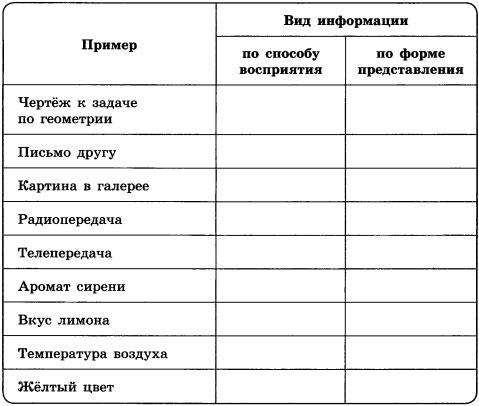 Таблица Виды информации