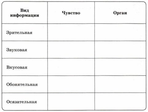 Таблица - Виды информации