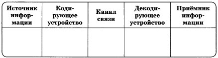 Таблица Источник информации