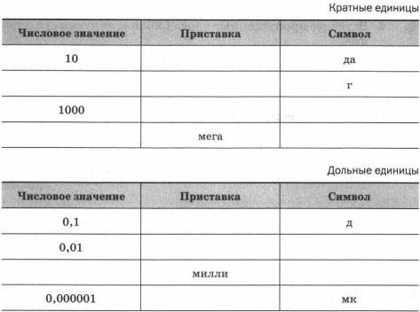 Таблицы Кратные и дольные единицы