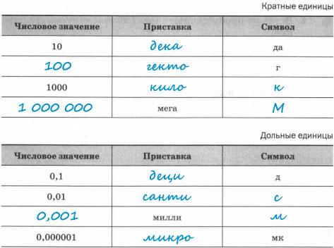Заполненные таблицы Кратные и дольные единицы
