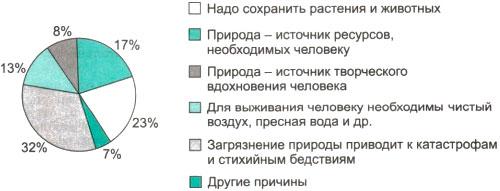 Результаты опроса (в % от числа отвечавших) в графической форме