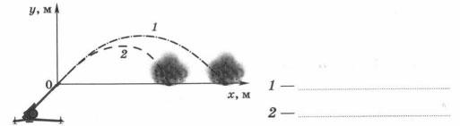 Траектории полета снаряда на Земле и Луне