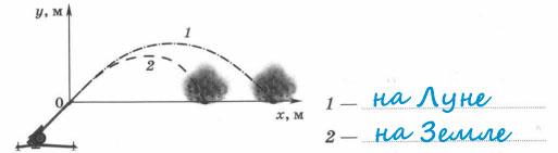 Ответ - Траектории полета снаряда на Земле и Луне
