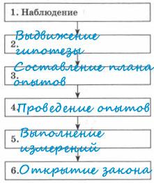 Заполненная схема последовательность изучения явления