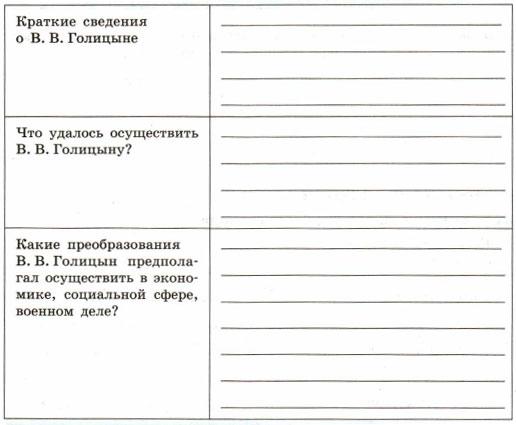 Таблица Реформаторские проекты В. В. Голицына.