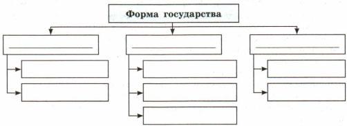 Схема Форма государства