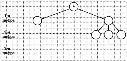 Какие трехзначные числа можно составить из цифр 0, 1, 2