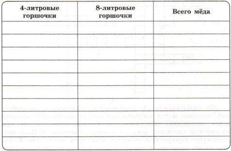 Таблица 60 л мёда в 9 горшочков двух видов