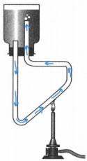 Циркуляция воды в системе